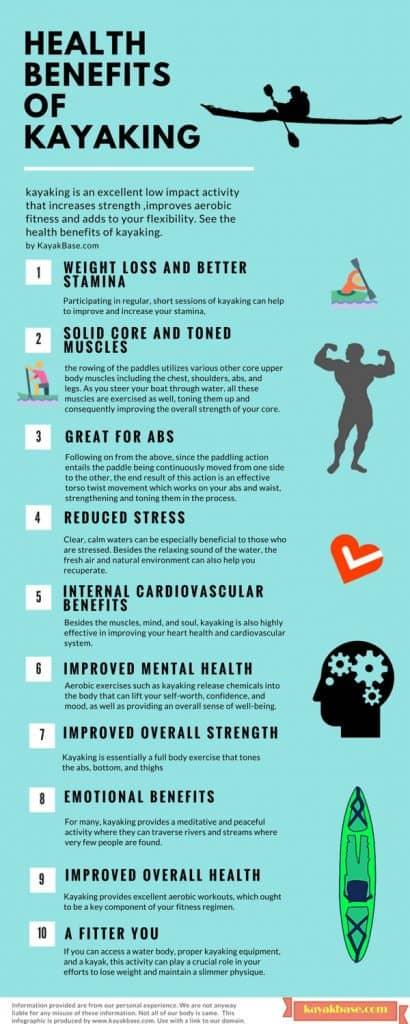 Beneficios para la salud de practicar kayak infografía