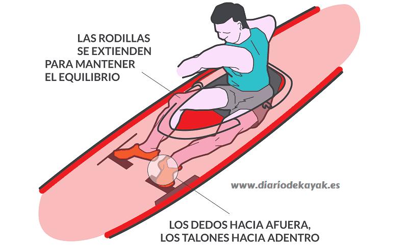 Posicion correcta al estar en el kayak